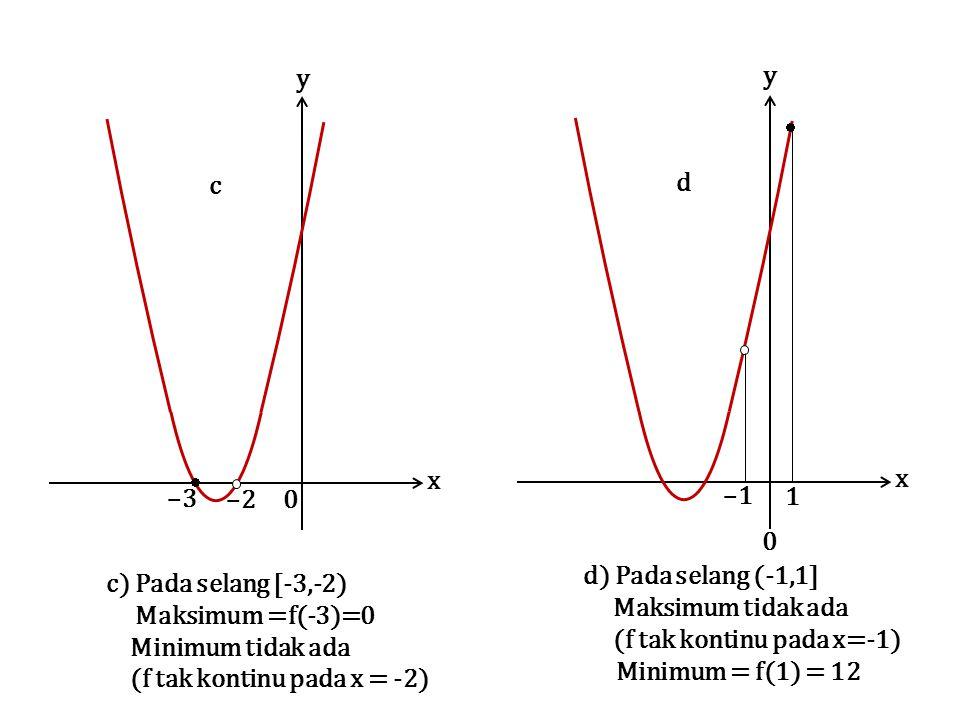 (f tak kontinu pada x=-1) Minimum = f(1) = 12 c) Pada selang [-3,-2)